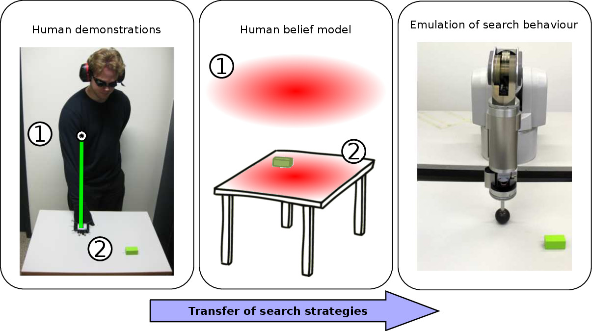 Learning to search from human demonstrations