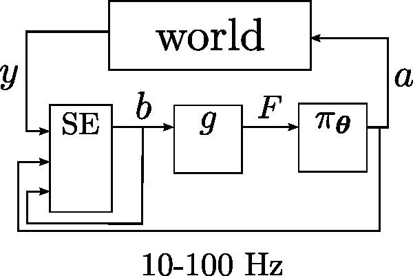System loop